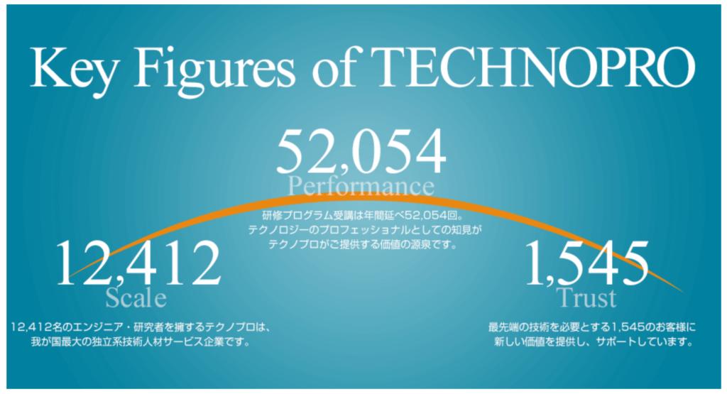 テクノプロ数値情報