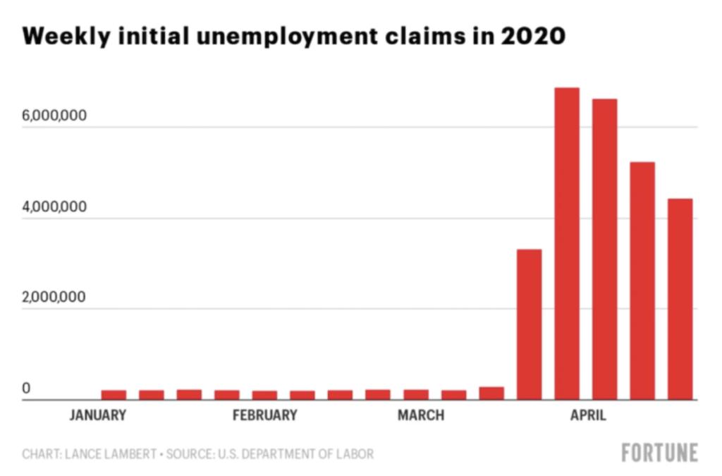 アメリカ国内の、週ごとの失業保険申請数。出典:Fortune