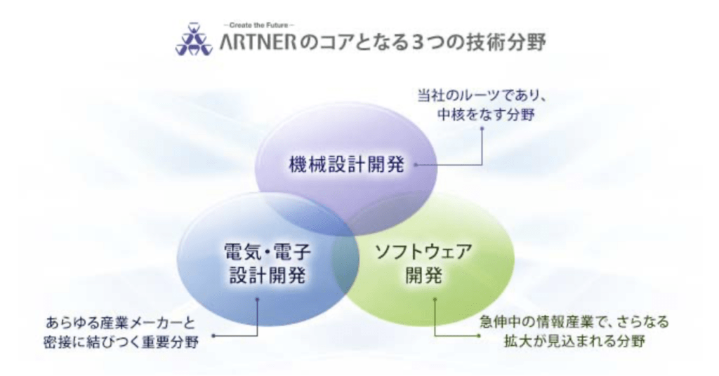 アルトナーの技術分野は機械・電気・ソフトの3分野
